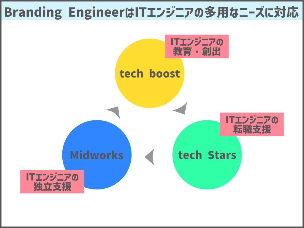 Branding EngineerはITの多用なニーズに対応